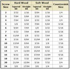 Inch Screw Size Chart Drill Bit Size Based On Screw Size Chart Good To Remember