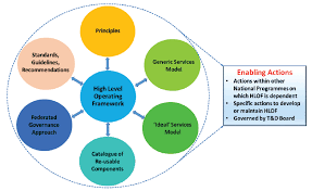 Scotlands Digital Future High Level Operating Framework