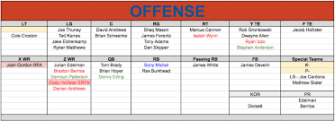 Patriots Roster Breakdown Quick And Lengthy Term