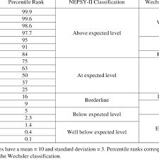 Wisc V Score Chart Classification Descriptors For Scaled Score Performance On