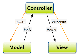Mvc Pattern Simple Oop In MVC Should The View Know The Model Stack Overflow