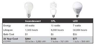 Best Light Bulbs Iowa Source