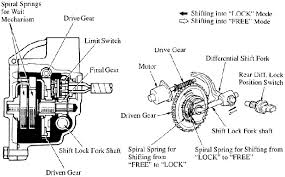 biopsy of a toyota e locker swap off road com the actual electric mechanism exploded showing the fork that engages the carrier housing in