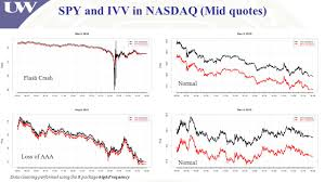 Nasdaq Quotes Adorable By Syed Galib Sultan University Of Washington And Eric Zivot Ppt