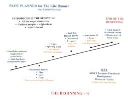 kite runner book review essay the kite runner on the kite runner  plot planner for the beginning 1 4 of the kite runner by khaled plot planner for