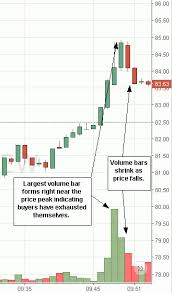 Momentum Trading Strategies And Definition For Day Traders