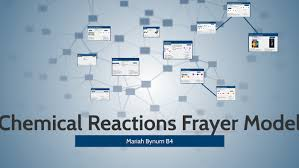 Coefficient Frayer Model Chemical Reactions Frayer Model By Mariah Bynum On Prezi