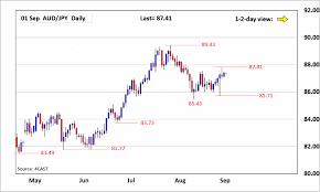 Aud Jpy Chart Forex Analysis Chart Aud Jpy Update Inside Range Set Last