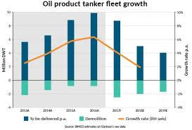 Tanker Shipping All Eyes On Oil Market Rebalancing Is It