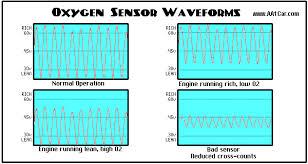 oxygen sensors o2 sensor waveform chart