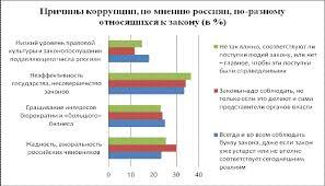 Курсовая работа Понятие и криминологическая характеристика  Детерминанты коррупции охватывают разнообразные факторы одни из которых коренятся в особенностях российской государственности историческом наследии и