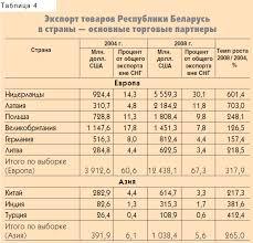 Внешняя торговля Республики Беларусь структура проблемы  Следует отметить что темп роста экспорта в некоторые страны намного превышал общий темп роста белорусского экспорта в страны вне СНГ