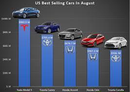 Tesla Model 3 1 Best Selling Car In The Us In Revenue