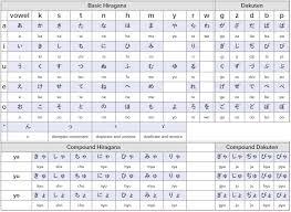 How To Learn Hiragana Japanese Hiragana Chart