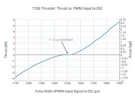 Rc Prop Chart T100 Thruster