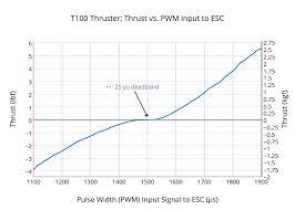 T100 Thruster