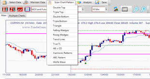 Chart Analysis Software Technical Analysis Software Scan Chart Pattern Software