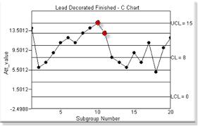 Spc Charts Attributes Cimplicity Documentation Ge Digital
