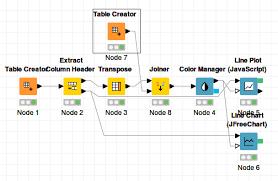 Line Plot Javascript And Line Chart Jfreechart Have