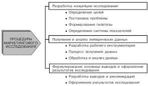 Маркетинговые исследования рынка Реферат Концепция проведения маркетингового исследования