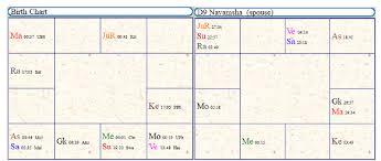 Virat And Anushka Marriage Horoscope