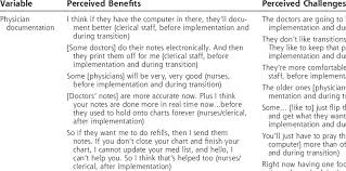 Perceived Benefi Ts And Challenges In Implementing An Ehr