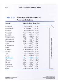 Making Predictions Using Reactivity Series Unfolded Activity