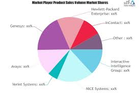 Speech Analytics Market To See Huge Growth By 2025