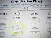 Got An Org Chart E Myth