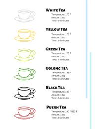 Tea Steeping Chart All About Tea Global Tea Initiative
