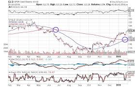 Spdr Gold Shares Chart 3 Charts That Suggest Now Is The Time To Buy Gold