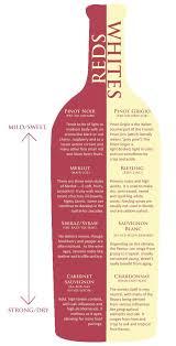 Acidity In Wine Chart Helpful Hint Wine Vol 2 Wine Chart Drinks Wine Guide
