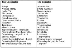 Inventors And Their Inventions Chart The Technium Expected And Unexpected Inventions