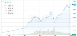 Sp 500 Index Chart Yahoo Finance Is The Market Looking Like Pre 1987 Crash Spdr S P 500