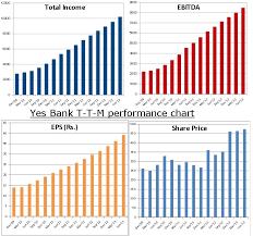 Yes Bank Future Hdfc Bank Available At Psu Bank Valuation