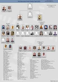 Crime Family Chart Genovese Family Chart Gang Related Mafia Families
