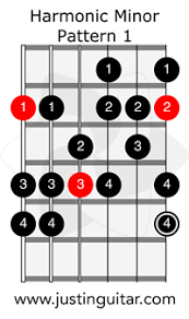 Minor Scale Pattern Fascinating Harmonic Minor Scale JustinGuitar