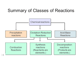 33 cl of reactions chemical reactions precipitation reactions acid base reactions oxidation reduction reactions combustion reactions