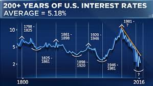 Silver Prices Interest Rates The Deviant Investor