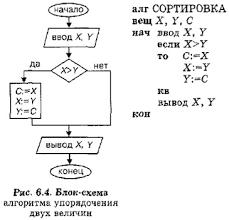 Алгоритмы с ветвящейся структурой Гипермаркет знаний Блок схема алгоритма упорядочения двух величин