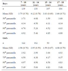 Serum Lipid Growth Curves For Children And Adolescents In