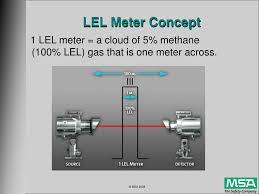 Lel Gas Conversion Chart Methane Gas Lel Methane Gas