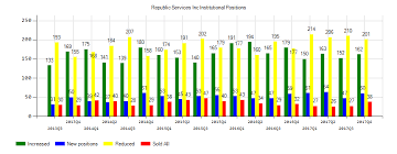 Republic Services Inc Nyse Rsg Institutional Investors