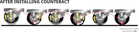 Bb Tire Balancing Chart Counteract For Trucks Counteract Balancing Beads