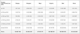 Рынок банковских гарантий годовой отчет за ru Рынок обеспечения исполнения контракта 2016