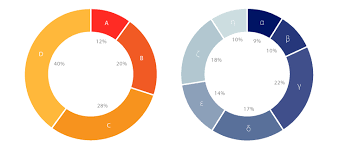 Doughnut Chart Donut Chart Learn About This Chart And Tools To Create It