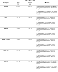 Fat Percentage Chart Body Fat Percentage Chart Template Free Download Speedy Template