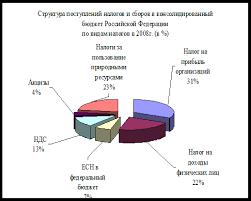 Курсовая работа Проблемы функционирования налоговой системы  Приложение 3