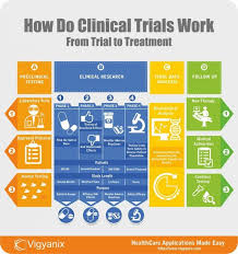 Phase 3 Clinical Trial Flow Chart File 31241736487 55 Fantastic Clinical Trial Phase 3 Flow