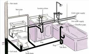 plumbing for bathtub drain ideas
